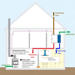 Židinio eksploatacija kartu su rekuperacine vėdinimo sistema